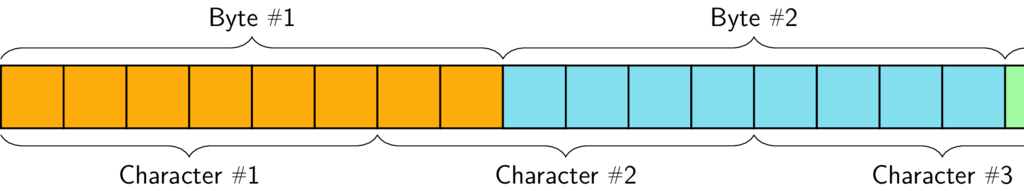 Illustration of the Base64 encoding of 2 bytes